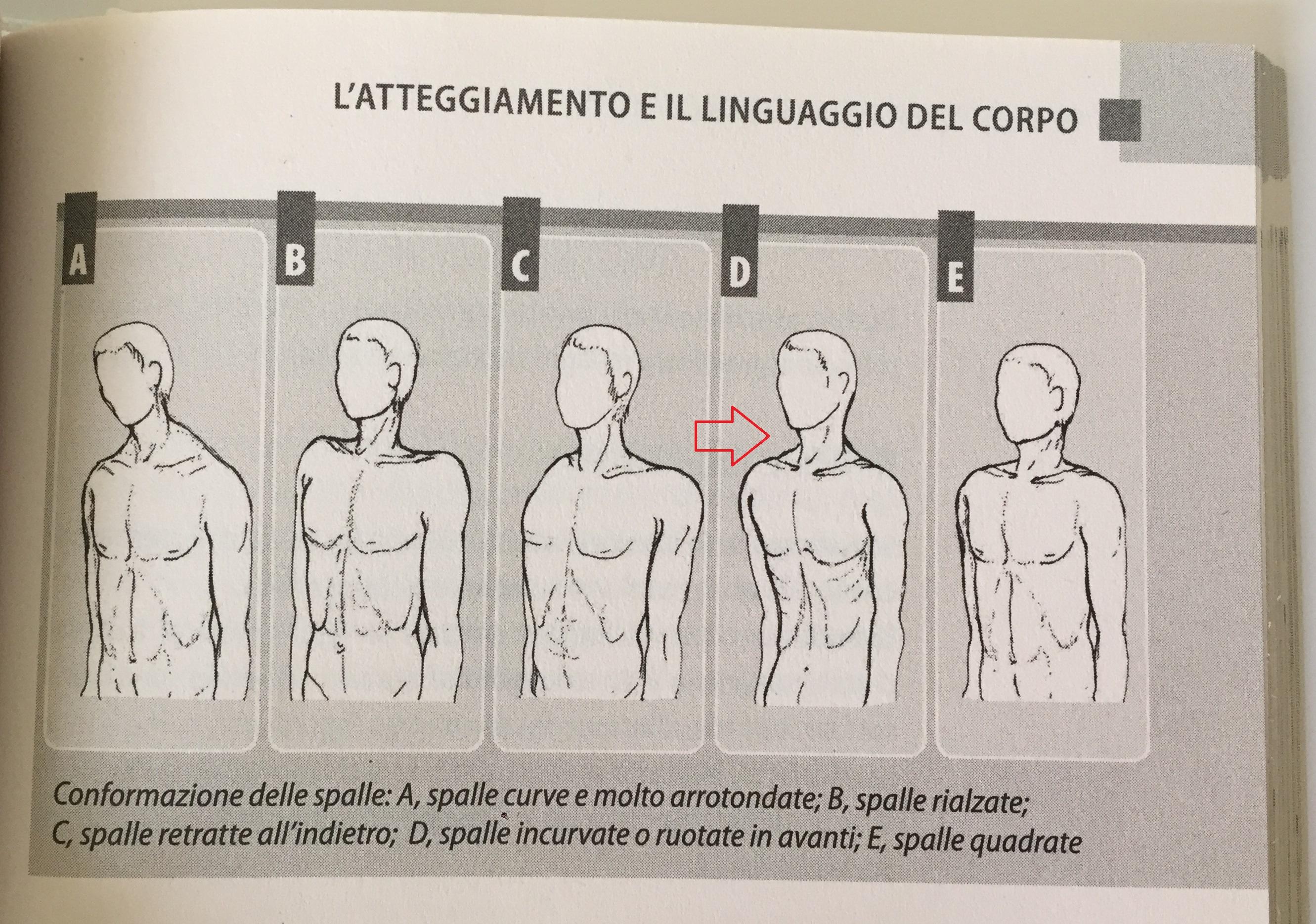 linguaggio corpo